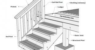 Building Stairs - How to build stairs and calculate stair stringers. It will als...